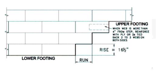 Step Footings Using The Advantage Icf System Plasti Fab