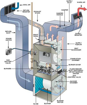 Air handler coil replacement cost