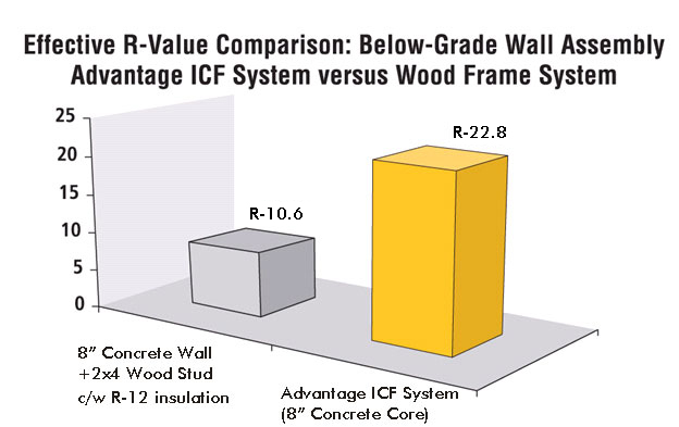 Building your above grade walls using insulated concrete for Icf basement cost