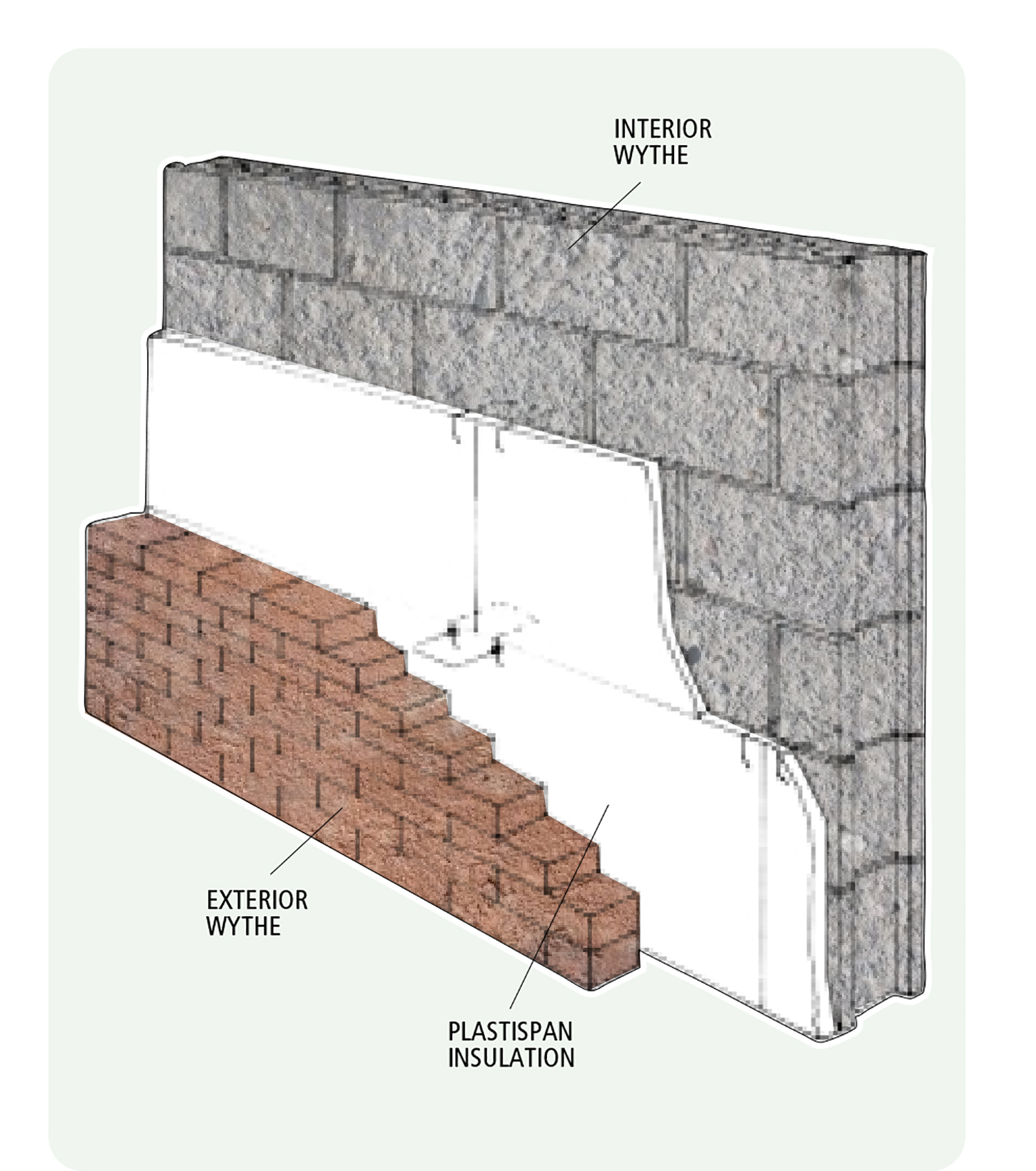 Cavity walls using exterior insulating sheathing for for Exterior wall construction materials